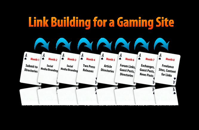 Link building timeline for gaming webmasters flytonic for Timeline to build a house