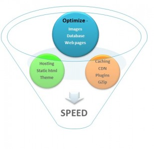 10 steps to increase your wordpress website speed